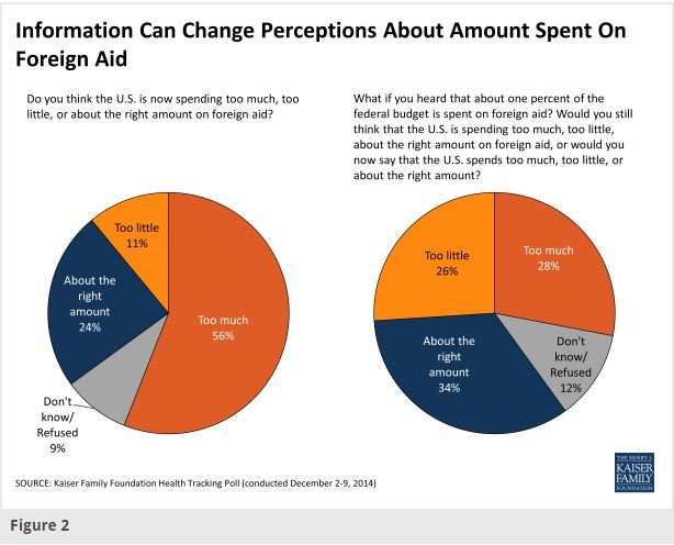 Perceptions Graph
